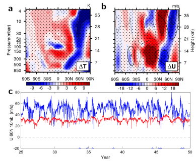 Climatology_response_MJO_2D